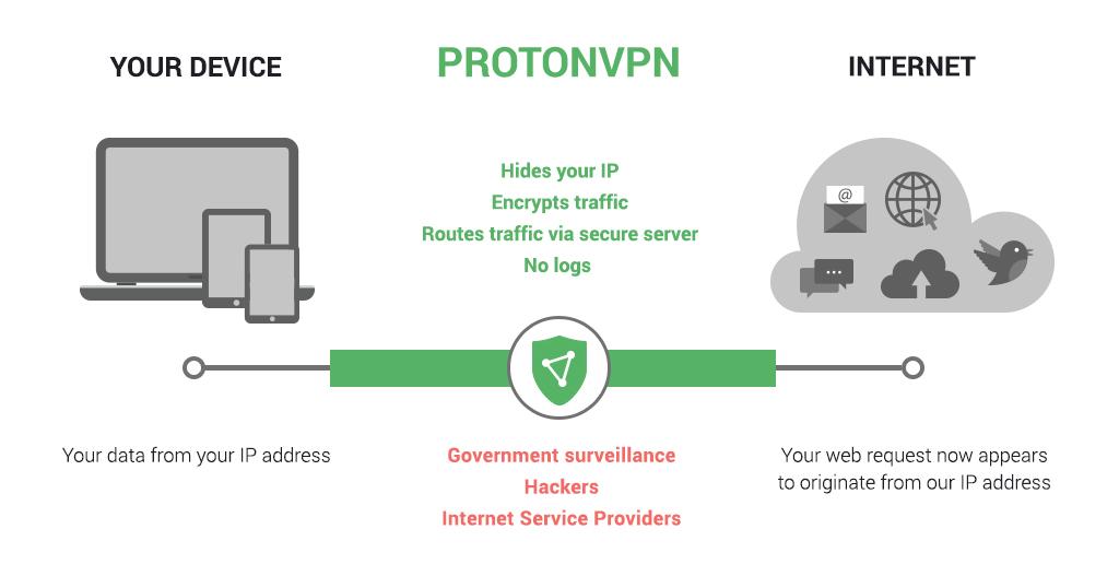 How does a VPN work illustration