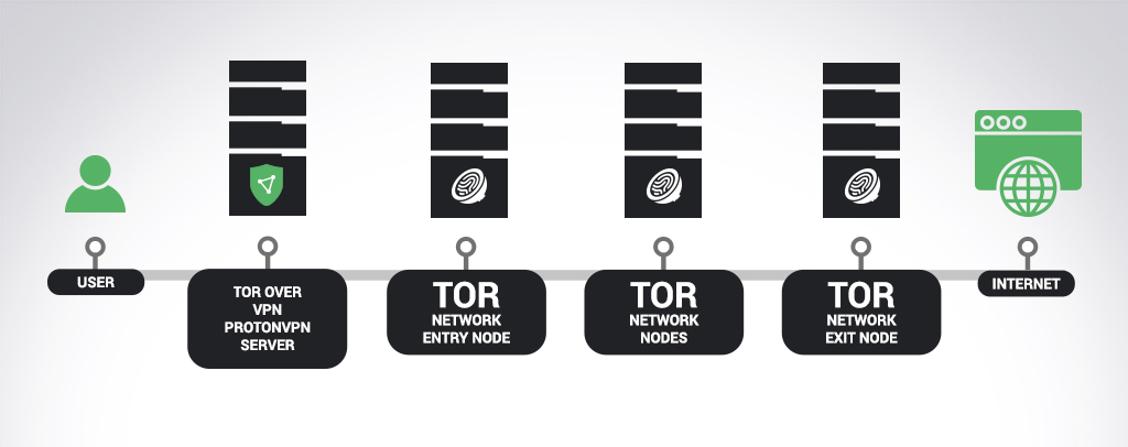 An illustration of how Tor over VPN works.