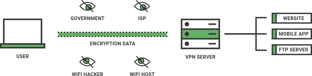 An illustration of how a VPN's encrypted tunnel works.