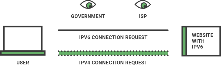 An illustration of how IPv6 leaks work.