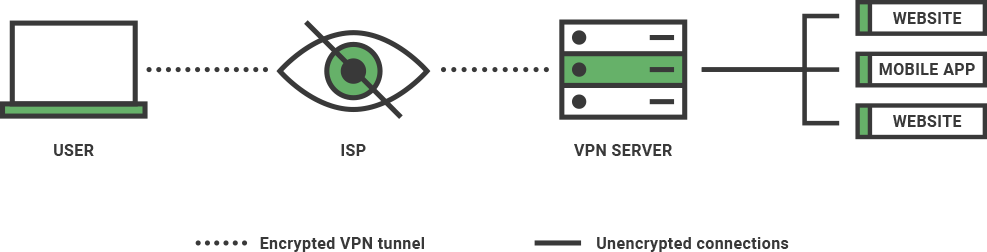 An illustration of how a VPN works.