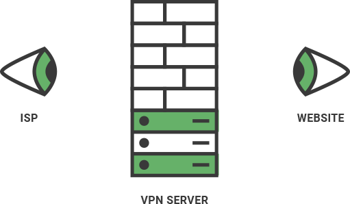 A diagram of what ISPs and website see when you are connected to a VPN.