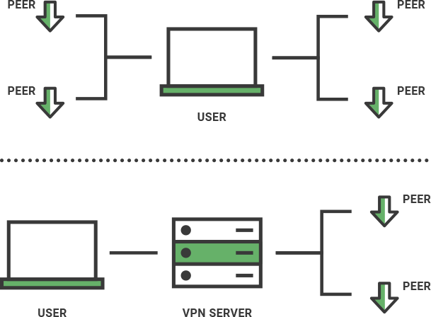 A diagram of how a VPN protects your privacy when you are torrenting or sharing files.