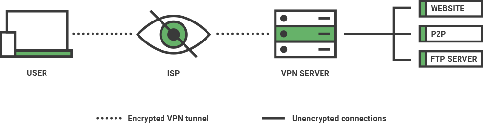 Illustration of how a VPN encrypts data over the network