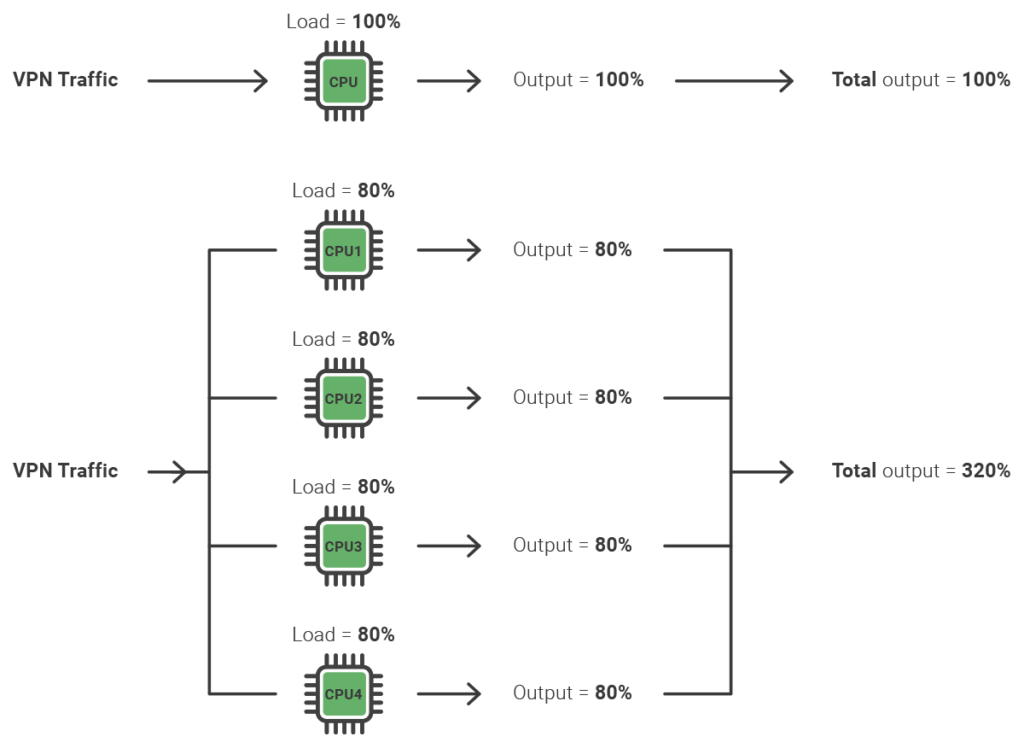 Benefits of parallel processing