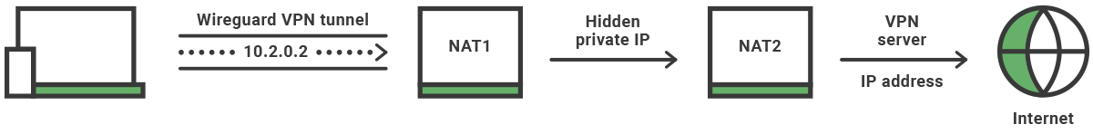 How double NAT prtects your privacy when using WireGuard
