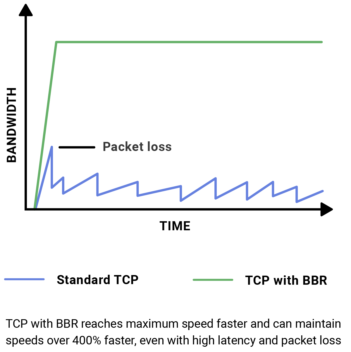 Chart showing advantage of TCP with BBR over standard TCP